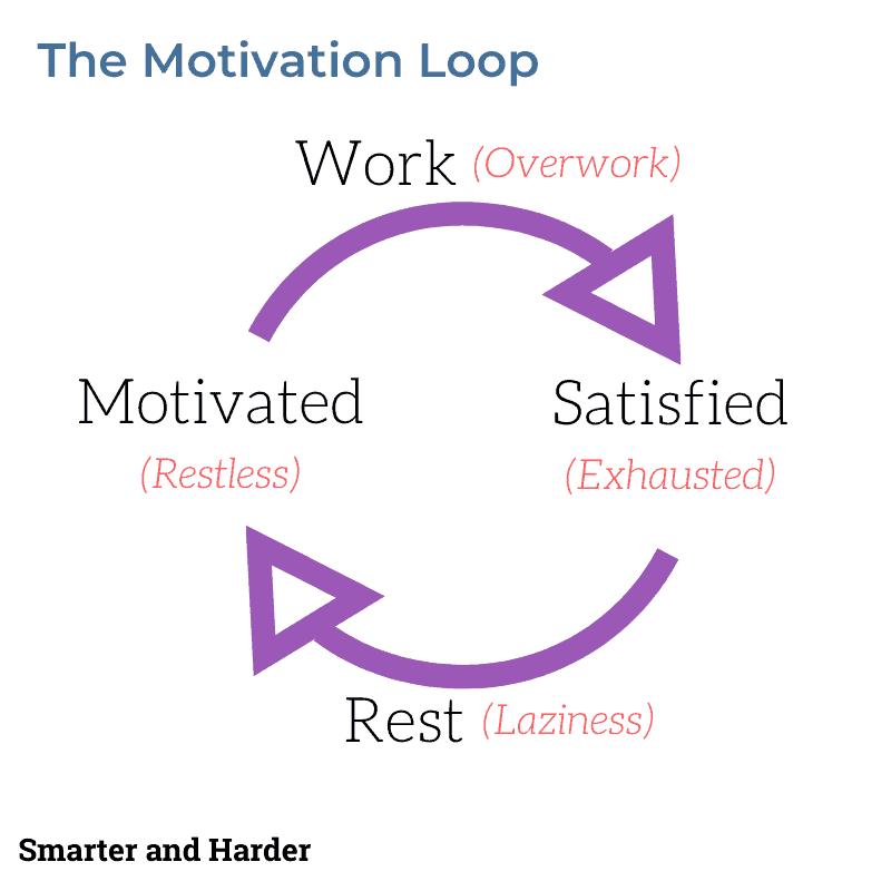 Restless energy motivation loop
