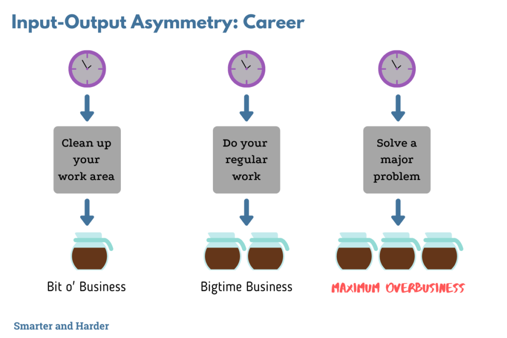 Input-output asymmetry in your career graphic