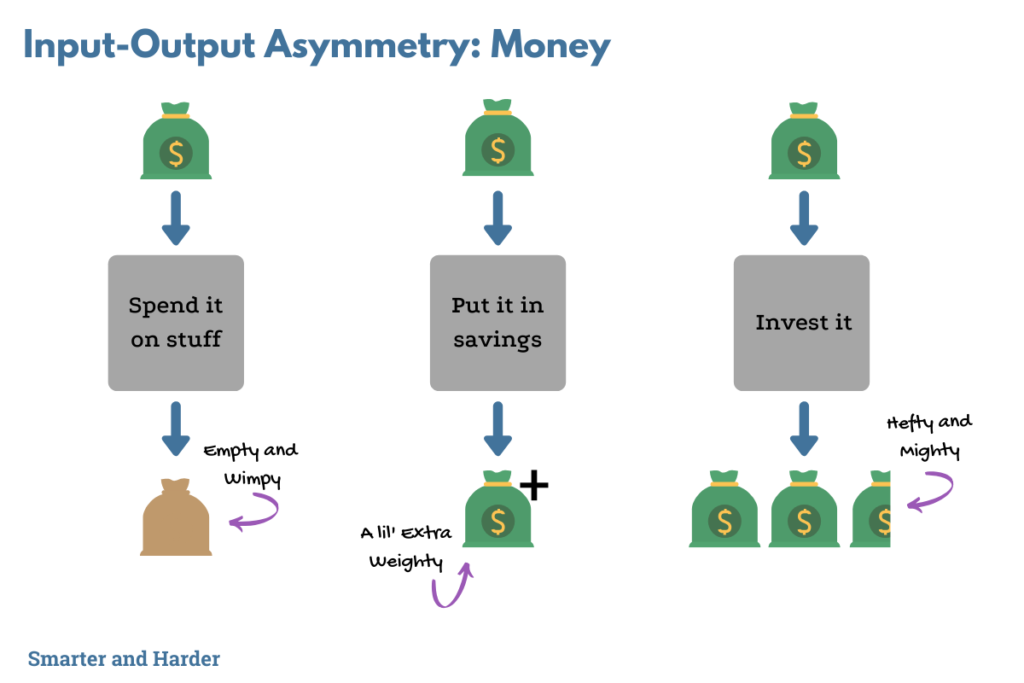 Input-output asymmetry with your money graphic