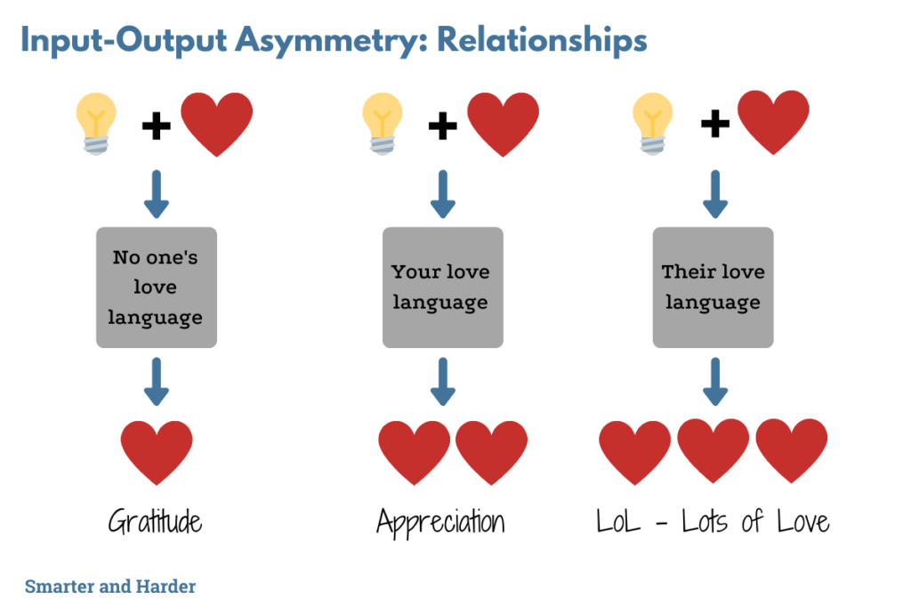 Input-output asymmetry in your relationships graphic
